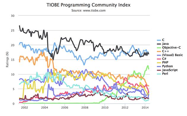 2014年5月TIOBE编程语言排行榜:ActionScript 进入前20