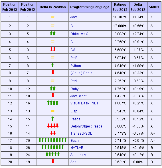 2月TIOBE编程语言排行:Java和Python都上升一位