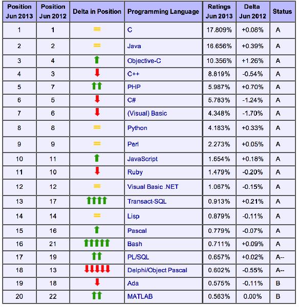 TIOBE 6月编程语言排行榜:JavaScript回归前十