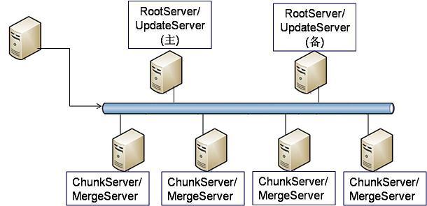 高性能分布式数据库系统 OceanBase