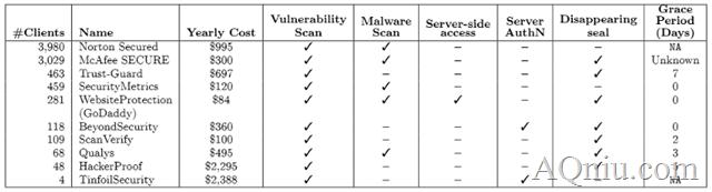 """网站安全认证不靠谱,""""安全网站""""更容易遭黑"""