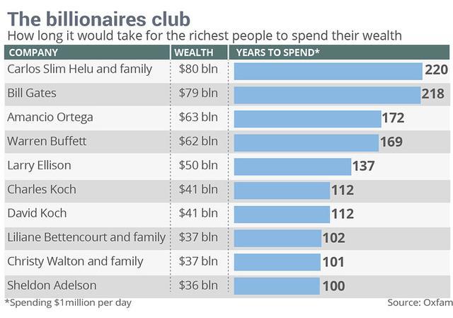每天100万美元 盖茨财富够挥霍218年