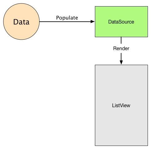 使用 JS 构建跨平台的原生应用:ListView 组件介绍