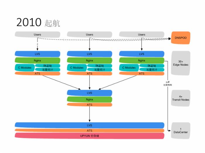 从起步到爆发,UPYUN云CDN架构演进之路