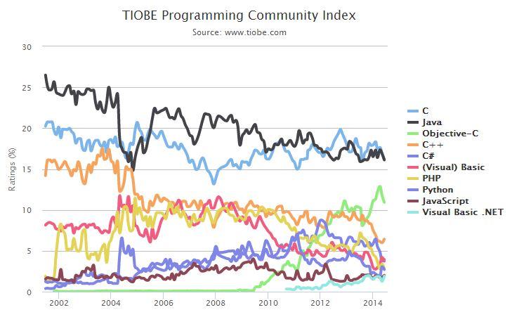 2014年6月TIOBE编程语言排行榜