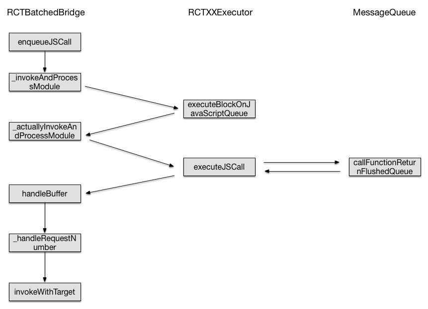 使用 JS 构建跨平台的原生应用:React Native iOS 通信机制初探