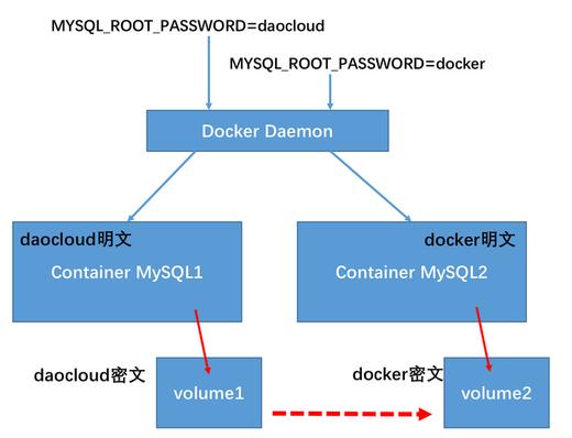 Docker容器明文密码问题解决之道
