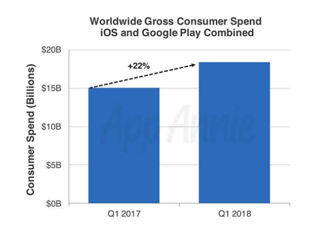 2018年一季度全球应用下载量与收入再创历史新高
