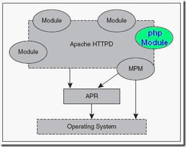 PHP底层工作原理