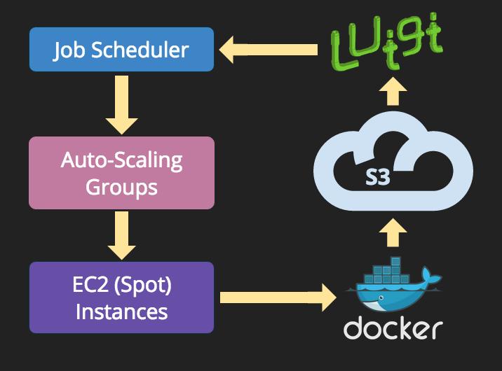 使用Docker、Luigi和Spot Instances玩转PB级的数据管道处理任务