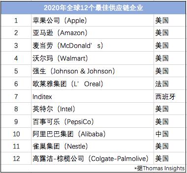世界最佳供应链企业排名发布:阿里成唯一入选中国公司美国占 7 席