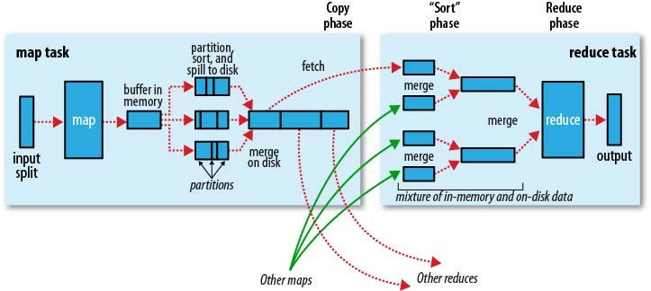 数据仓库中的 SQL 性能优化(Hive篇)