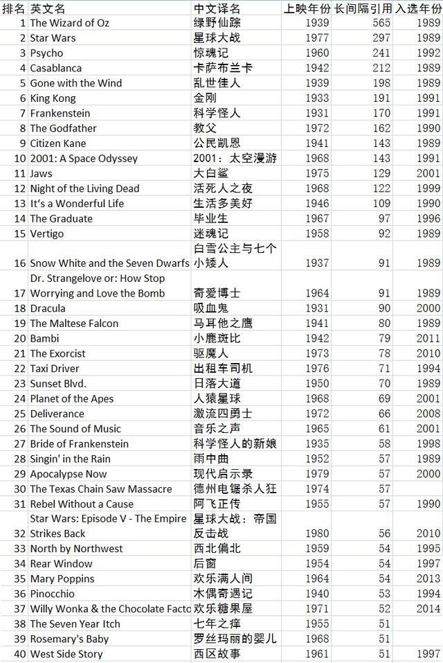 哪些电影最经典?数据科学告诉你