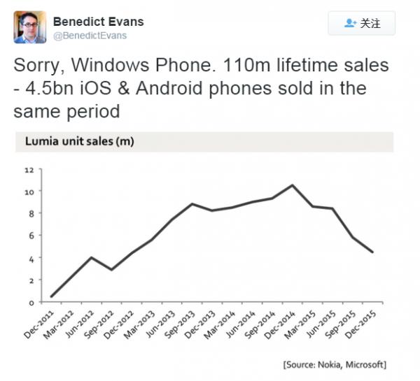 观点:Windows Phone已死