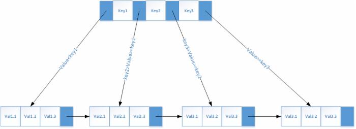 MySQL InnoDB表--BTree基本数据结构