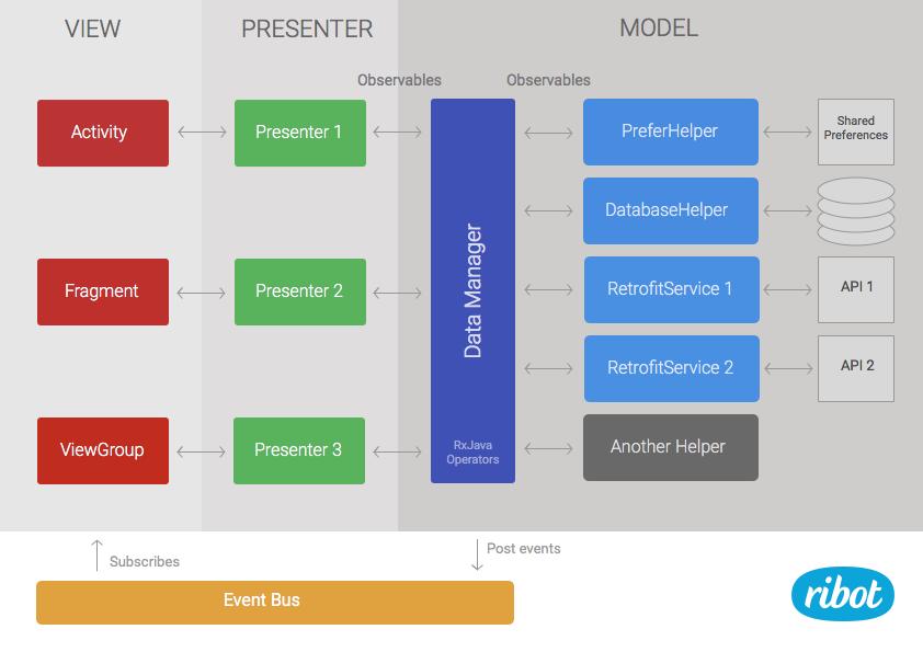 Android Application Architecture 安卓APP架构[译]