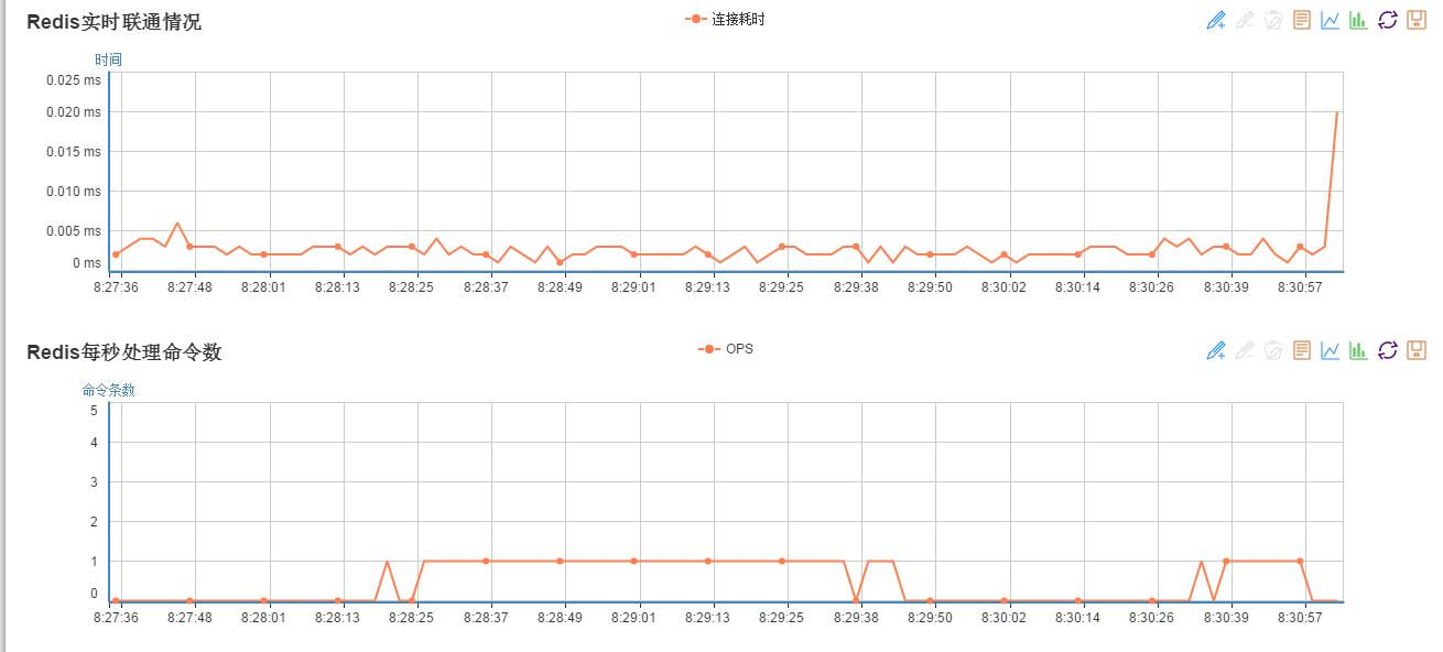 使用Python Flask开发的一个web可视化的redis监控程序:redis-monitor