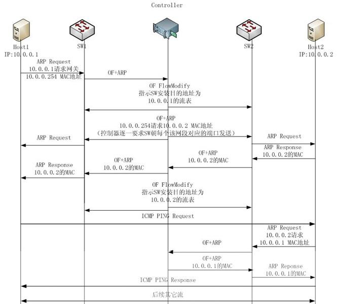 软件定义网络框架:OpenDaylight