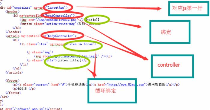 Html5+css3+angularjs+jquery+webAPi 开发手机web(一)