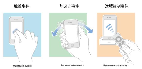 iOS开发之触摸事件及手势