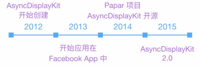 iOS 保持界面流畅的技巧