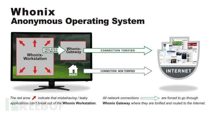 匿名操作系统Whonix v11发布