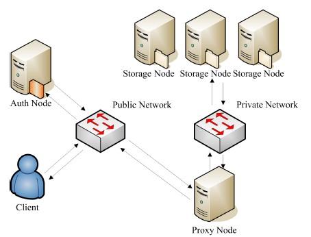 OpenStack对象存储——Swift