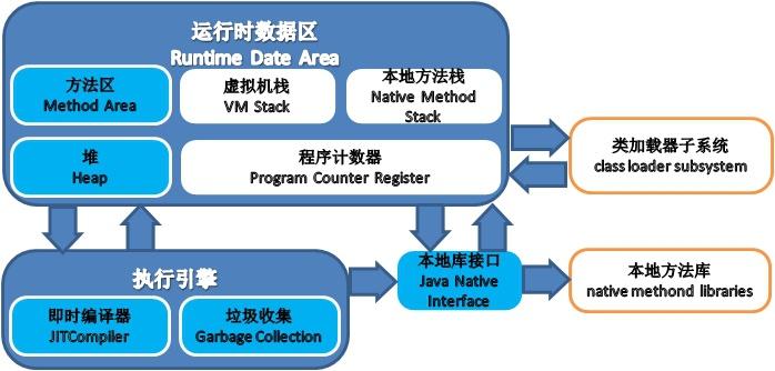 jvm运行时数据区域解析