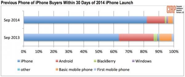 大屏 iPhone 6/6 Plus 对 Android 用户吸引力不足?