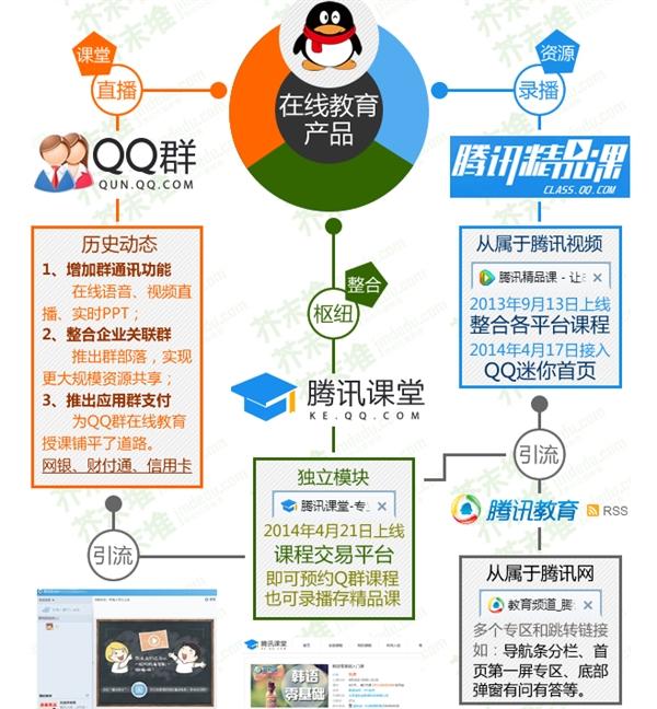 一图看懂:QQ在线教育都做了啥?