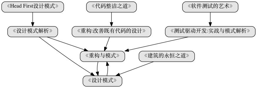 Awesome Web Developer路线图