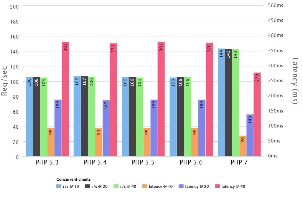 使用 PHP 7 给 Web 应用加速