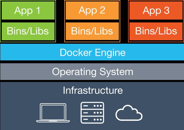 Docker 101 - 概览