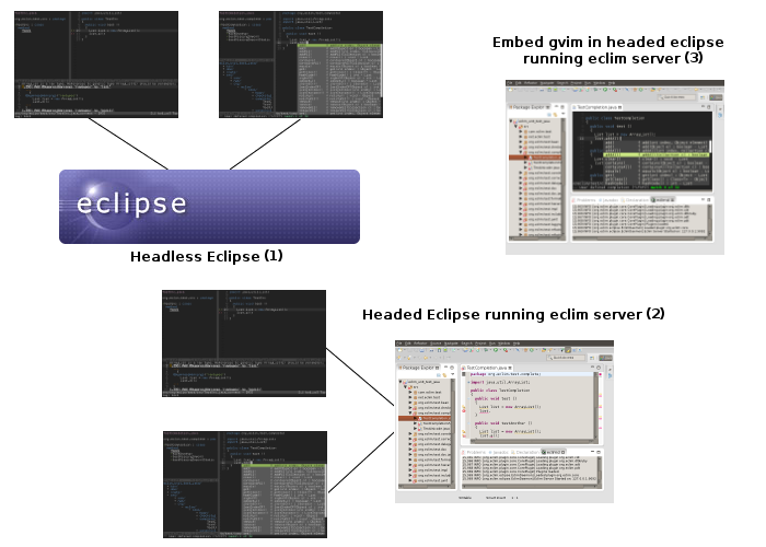 Eclipse 的 vim 插件,Eclim 2.2.1 发布