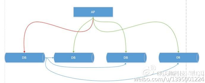 分布式数据库中间件对比总结