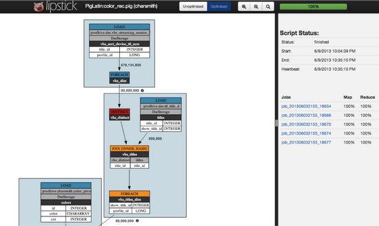 Pig可视化开源框架:Lipstick