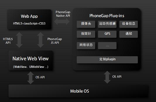 移动应用快速开发平台:PhoneGap