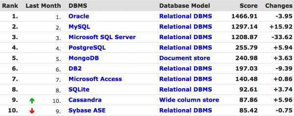 排名前10位的SQL和NoSQL数据库