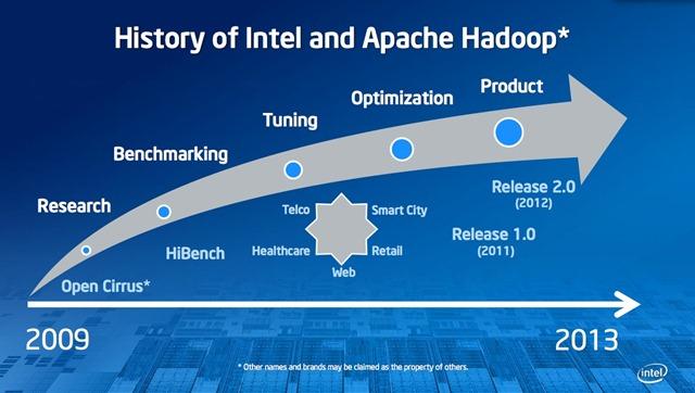 英特尔放弃发行 Hadoop 版本,转而支持 Cloudera