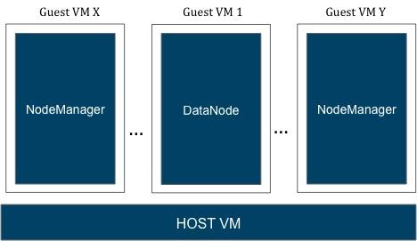 设计高可用性、容错和数据隔离的Hadoop集群