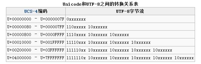 JavaScript: 详解Base64编码和解码