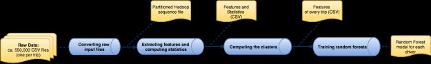 应用Spark解决Kaggle数据科学问题
