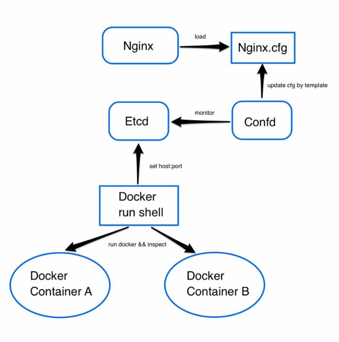 高质量服务端之路 - Docker微服务架构实践
