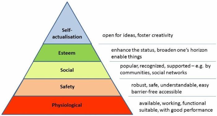 软件需求层次理论