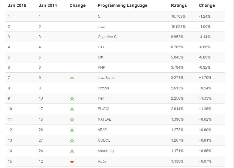 JavaScript 成为 TIOBE 年度编程语言,2015年1月编程语言排行榜