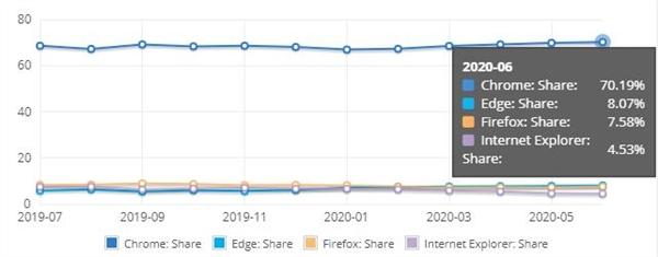 微软强推 Edge 浏览器引用户不满:纷纷转投 Chrome