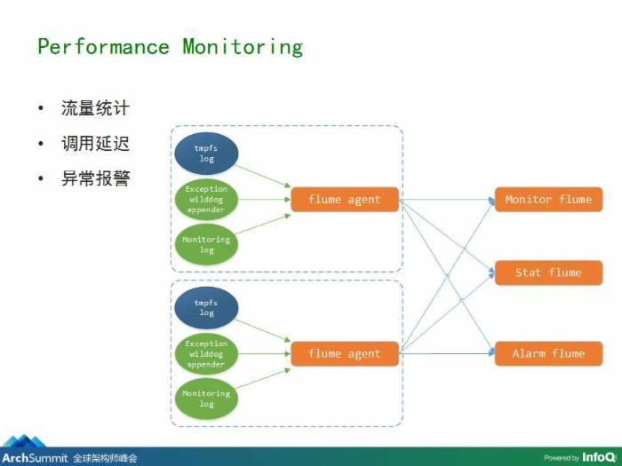基于数据同步的云服务架构实践