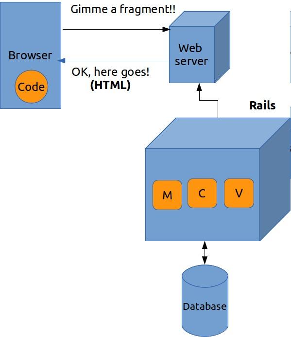 Web开发的发展史