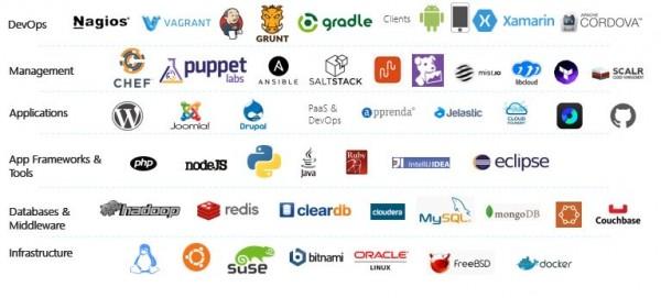 微软持续为开源人才提供Azure职位