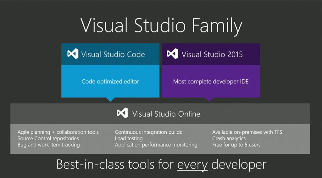 微软发布VS Code支持Windows、Mac和Linux,全免费